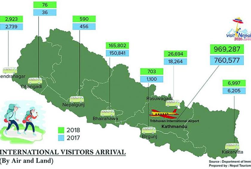 Tourist arrivals in Nepal cross coveted 1-million mark - Kathmandu on chennai world map, colombo world map, karachi world map, calcutta world map, kabul world map, madinah world map, hyderabad world map, taipei world map, thimphu world map, pyongyang world map, dhaka world map, pune world map, mumbai world map, new delhi world map, phoenix world map, islamabad world map, rangoon world map, fujairah world map, male world map, lumbini world map,